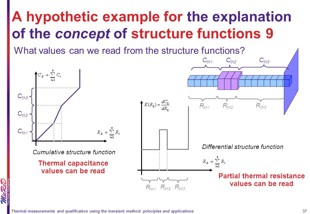 A hypothetic example for the explanation of the concept of structure functions 9