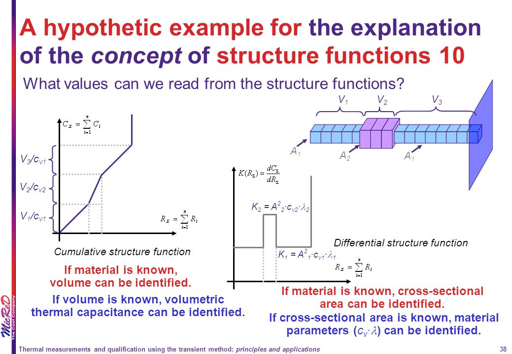 A hypothetic example for the explanation of the concept of structure functions 10