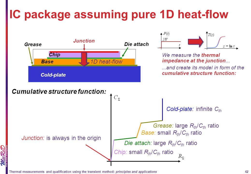 IC package assuming pure 1D heat-flow
