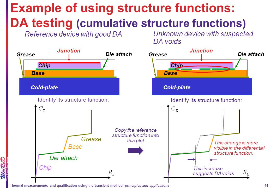 Example of using structure functions: DA testing (cumulative structure functions)