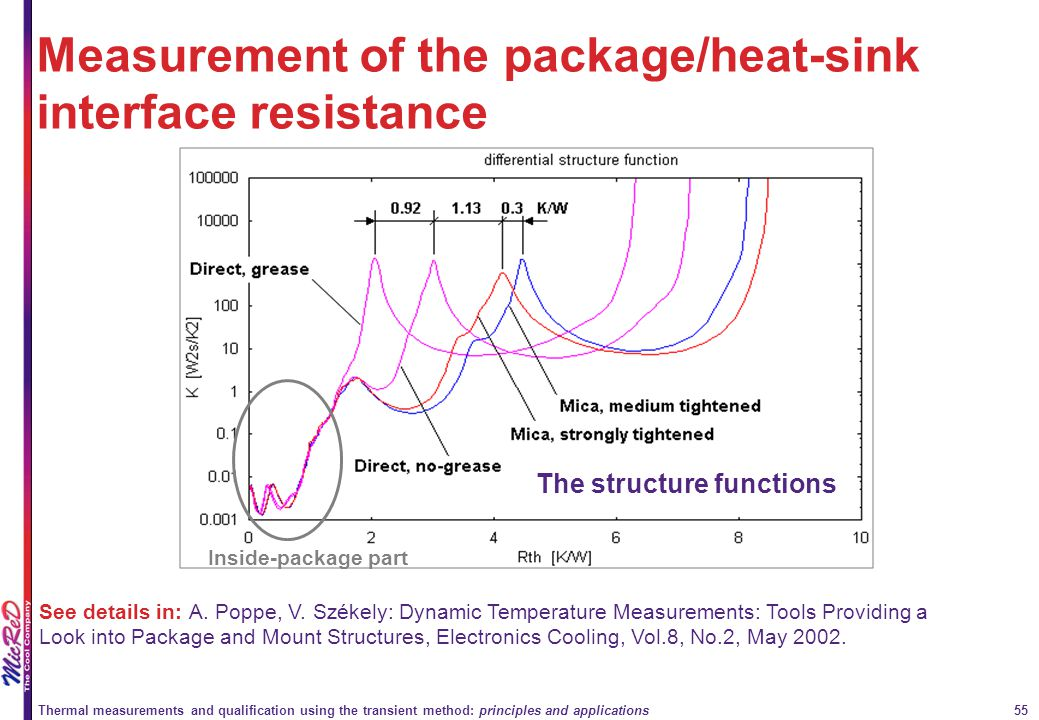 Measurement of the package/heat-sink interface resistance
