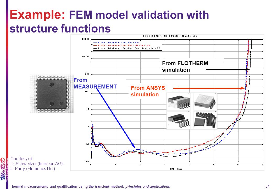 Example: FEM model validation with structure functions