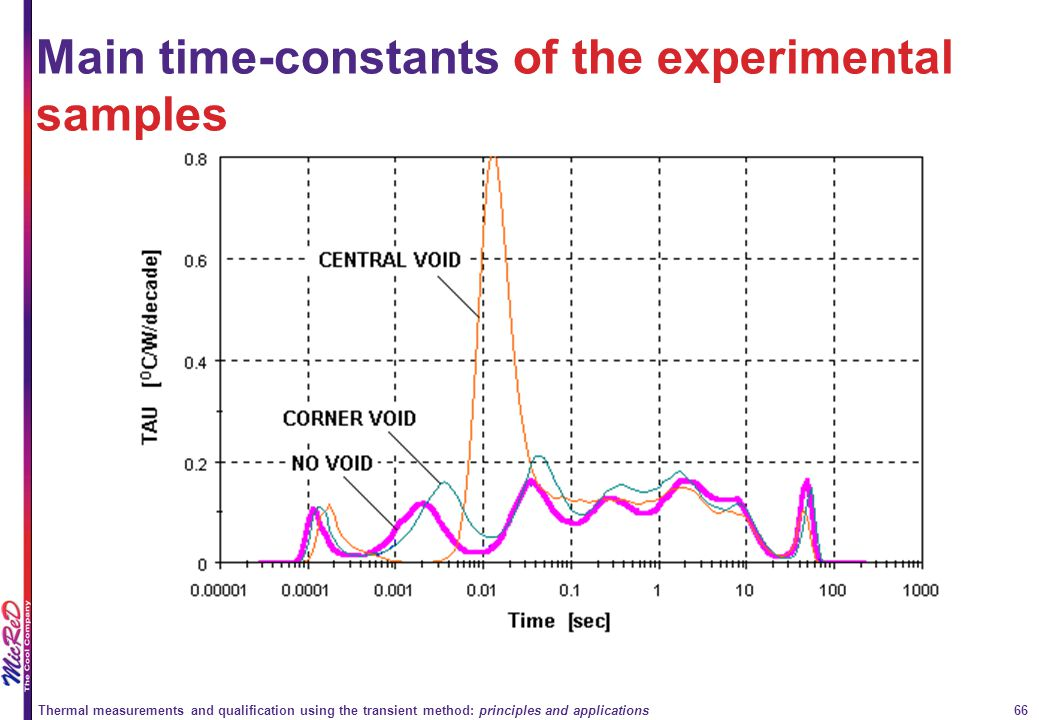 Main time-constants of the experimental samples