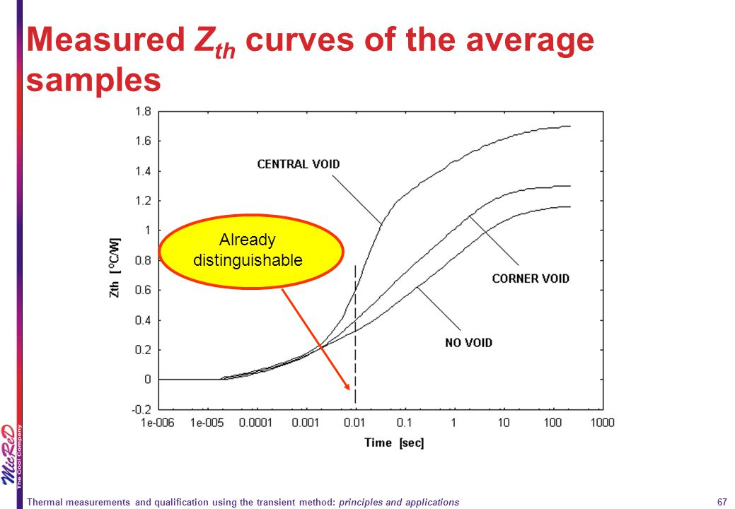 Measured Zth curves of the average samples