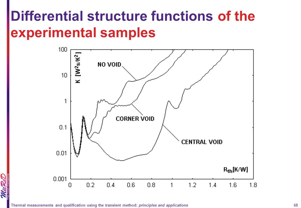 Differential structure functions of the experimental samples