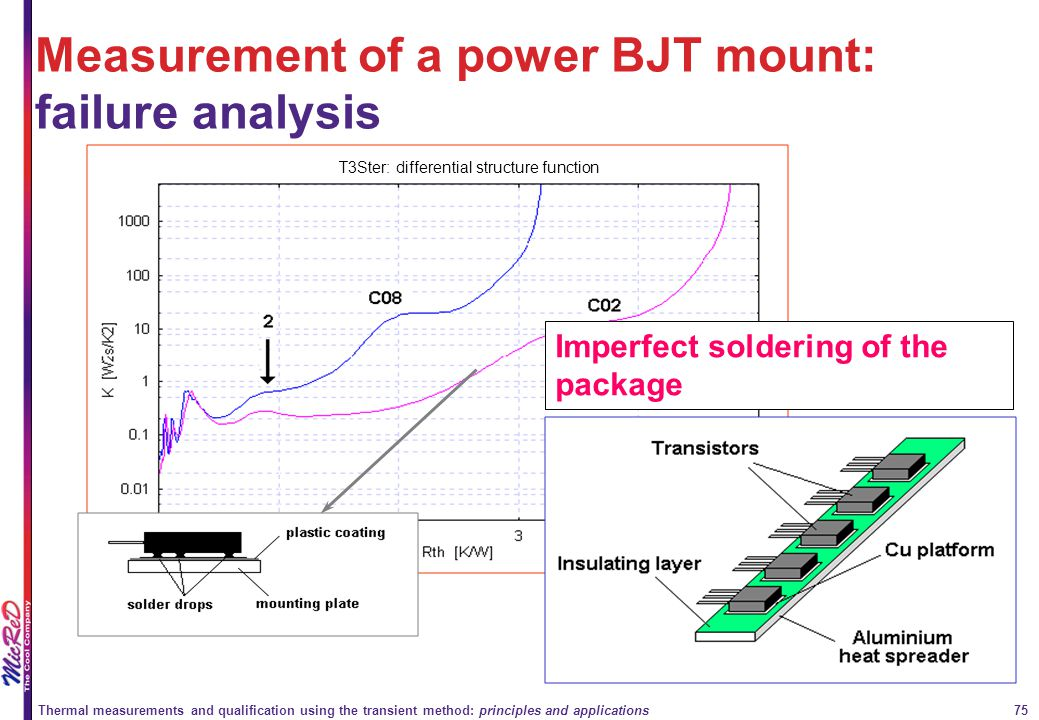 Measurement of a power BJT mount: failure analysis