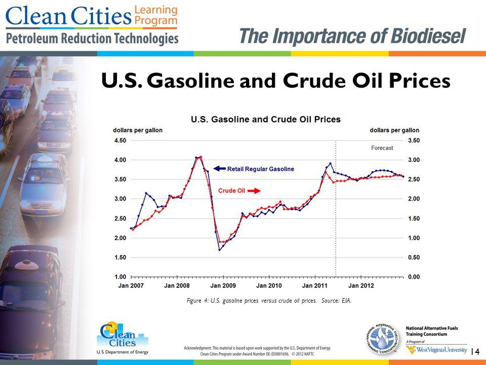 U.S. Gasoline and Crude Oil Prices