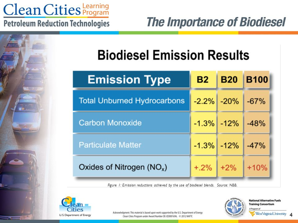 B100 has been shown to increase NOx in some cases but…