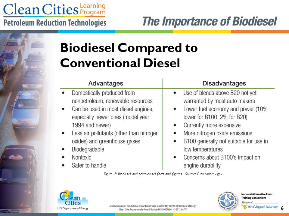 Biodiesel Compared to Conventional Diesel