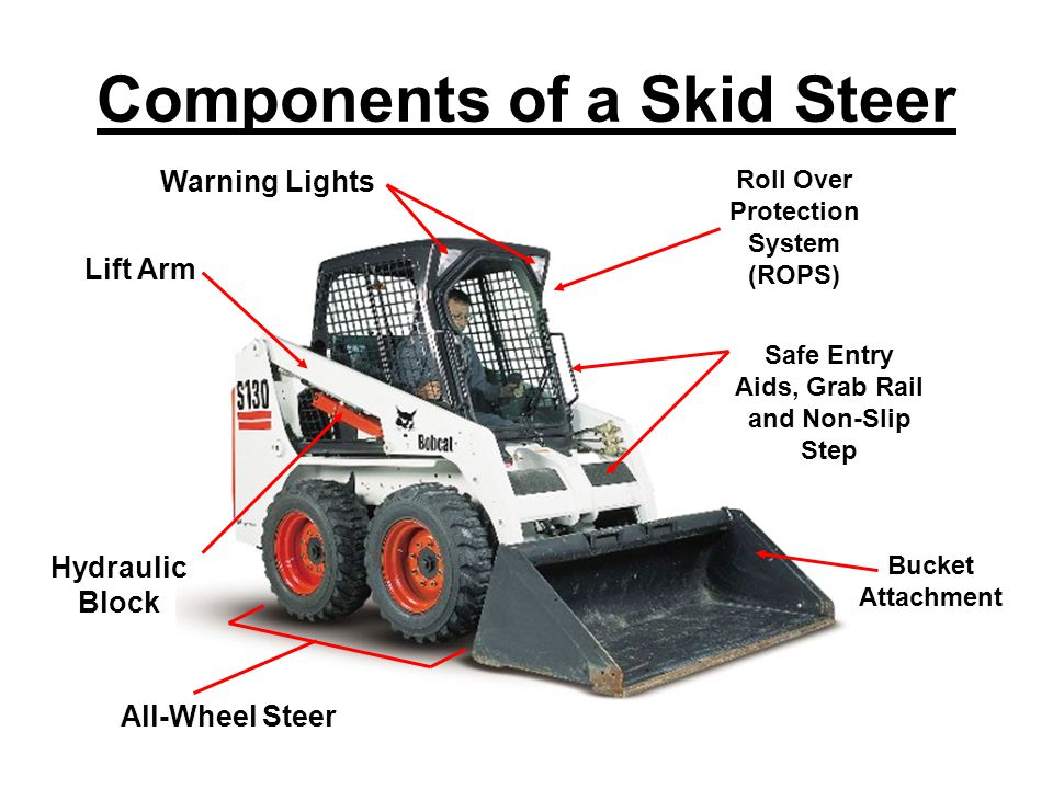 Components of a Skid Steer