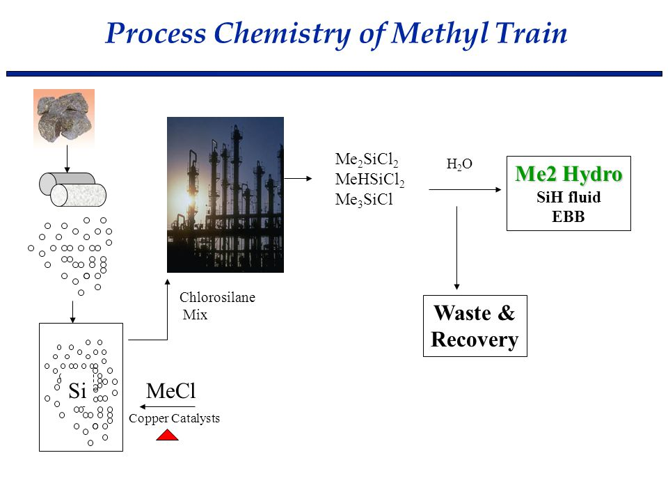 Process Chemistry of Methyl Train