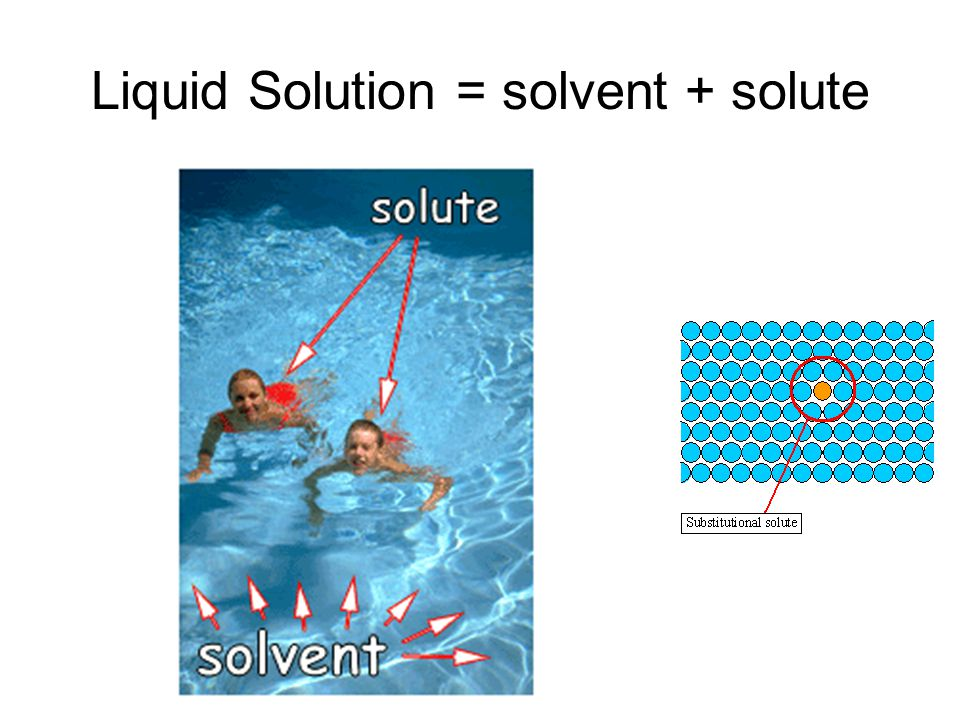 Liquid Solution = solvent + solute