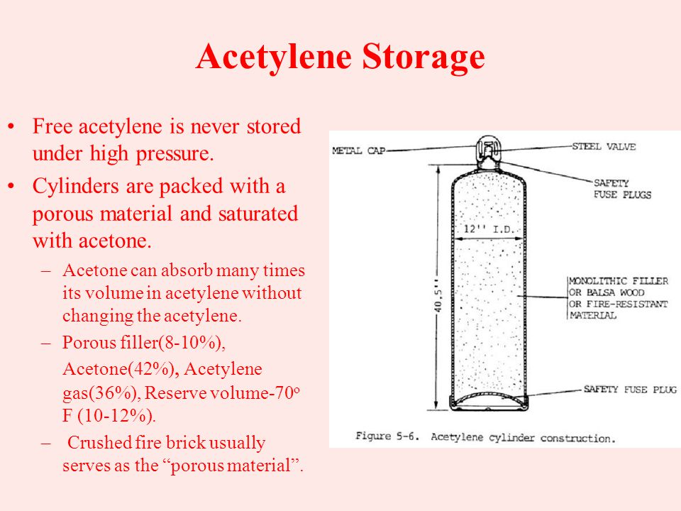 Acetylene Storage Free acetylene is never stored under high pressure.
