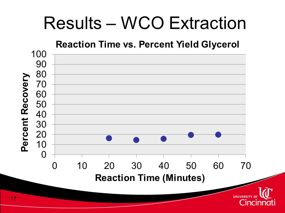 Results – WCO Extraction