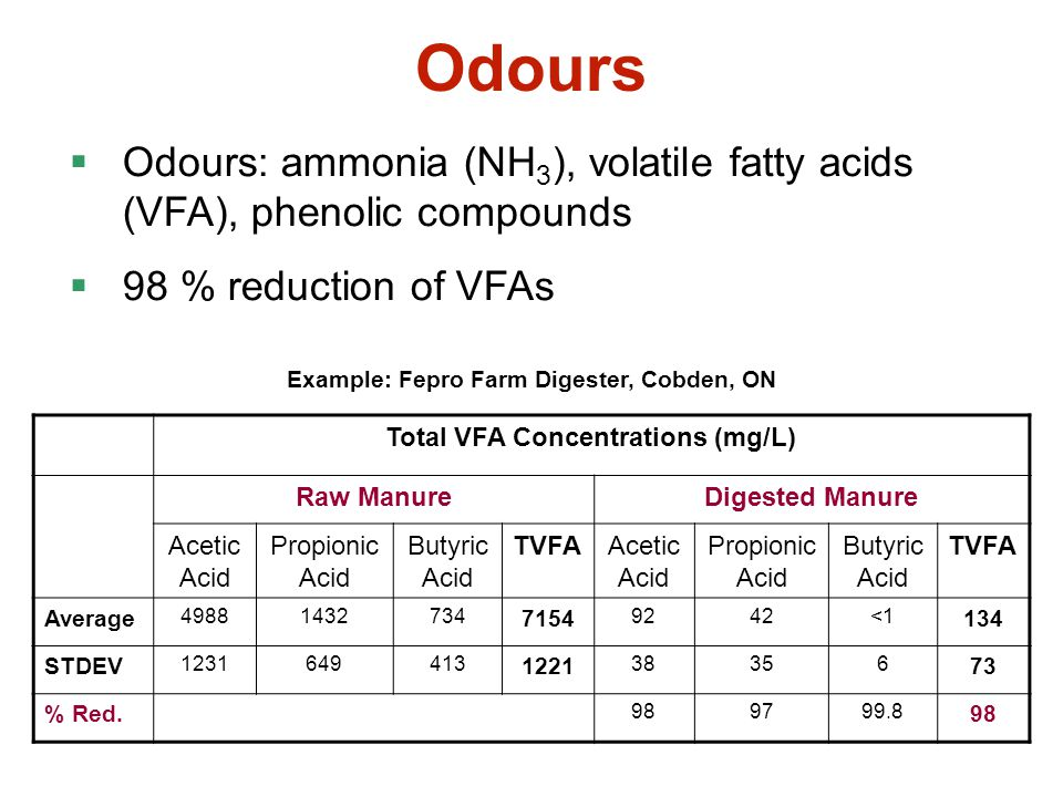 Odours Odours: ammonia (NH3), volatile fatty acids (VFA), phenolic compounds. 98 % reduction of VFAs.