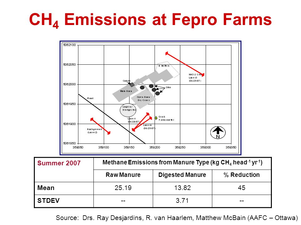 CH4 Emissions at Fepro Farms