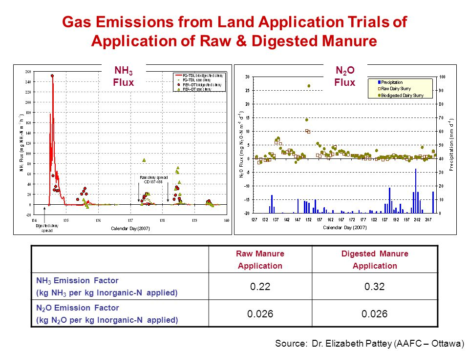 Gas Emissions from Land Application Trials of Application of Raw & Digested Manure
