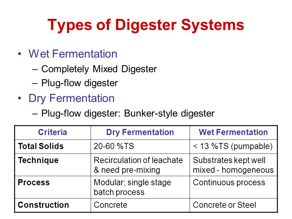Types of Digester Systems