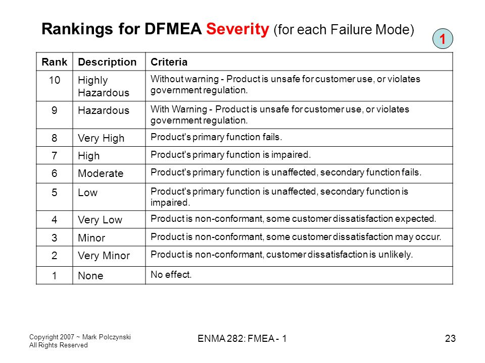Rankings for DFMEA Severity (for each Failure Mode)