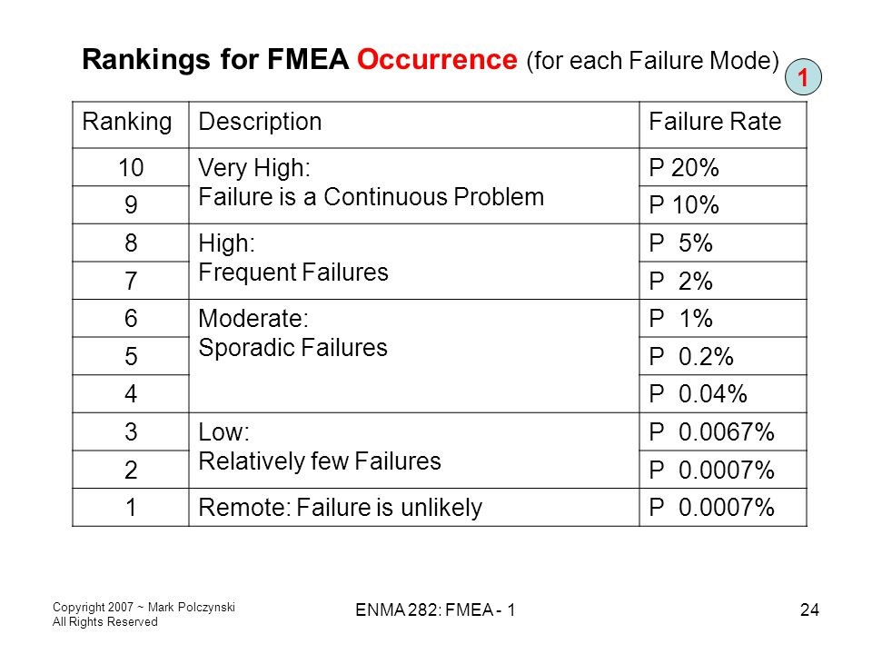 Rankings for FMEA Occurrence (for each Failure Mode)