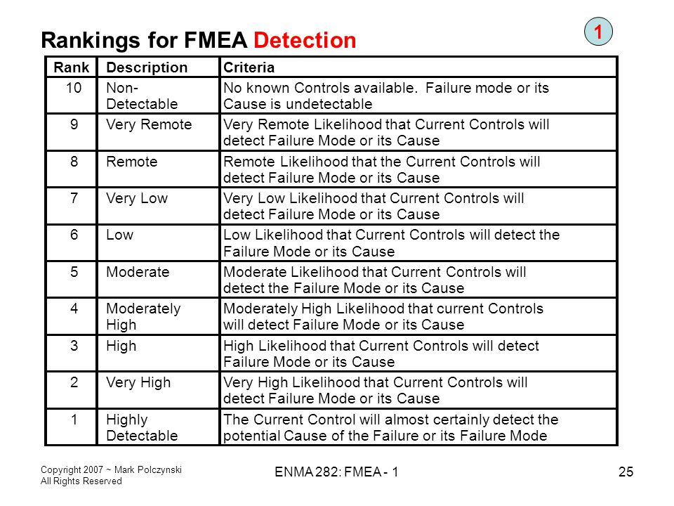 Rankings for FMEA Detection