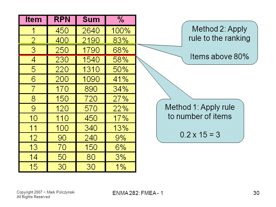 Method 2: Apply rule to the ranking