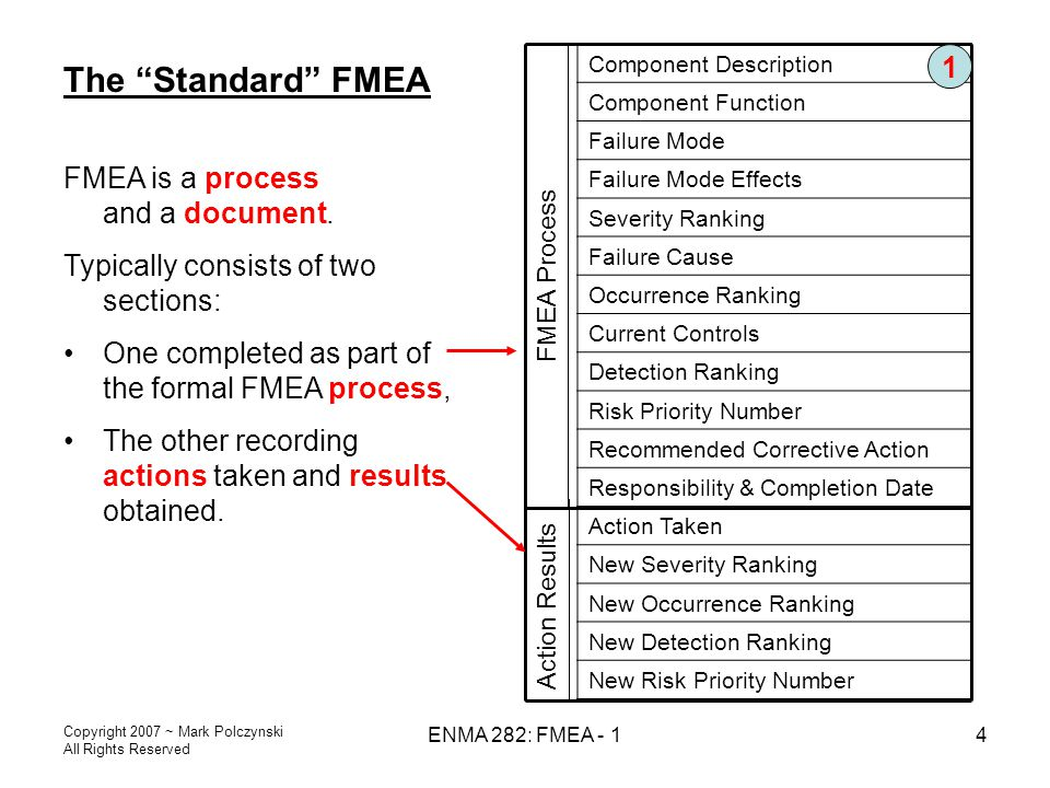 The Standard FMEA 1 FMEA is a process and a document.