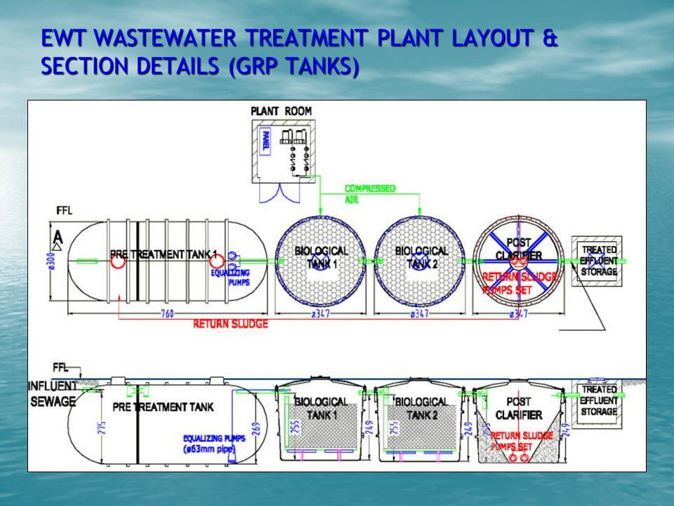EWT WASTEWATER TREATMENT PLANT LAYOUT & SECTION DETAILS (GRP TANKS)