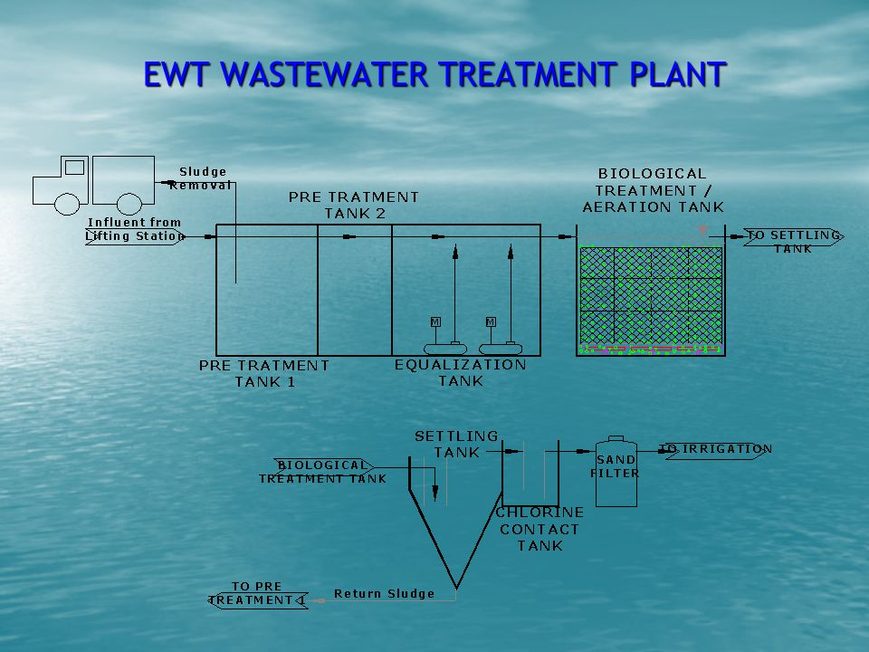 EWT WASTEWATER TREATMENT PLANT