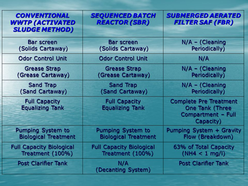 CONVENTIONAL WWTP (ACTIVATED SLUDGE METHOD) SEQUENCED BATCH