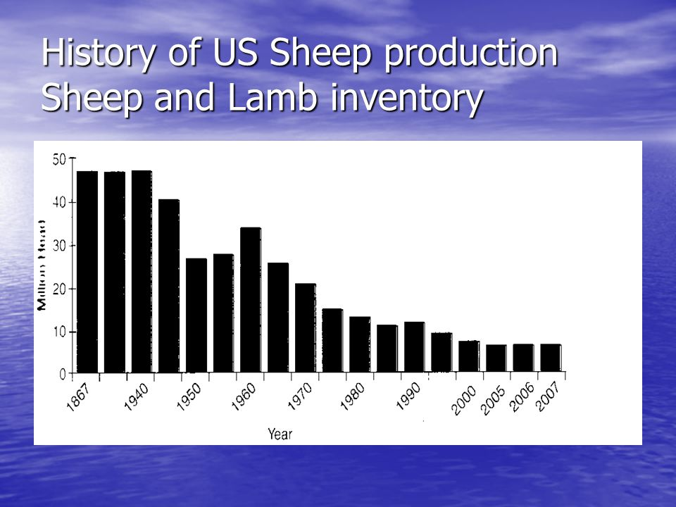 History of US Sheep production Sheep and Lamb inventory