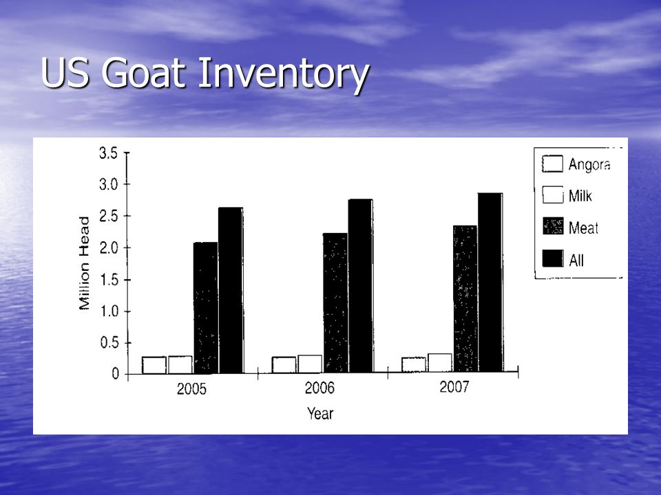 US Goat Inventory