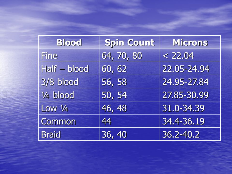 Blood Spin Count. Microns. Fine. 64, 70, 80. < 22.04. Half – blood. 60, 62. 22.05-24.94. 3/8 blood.