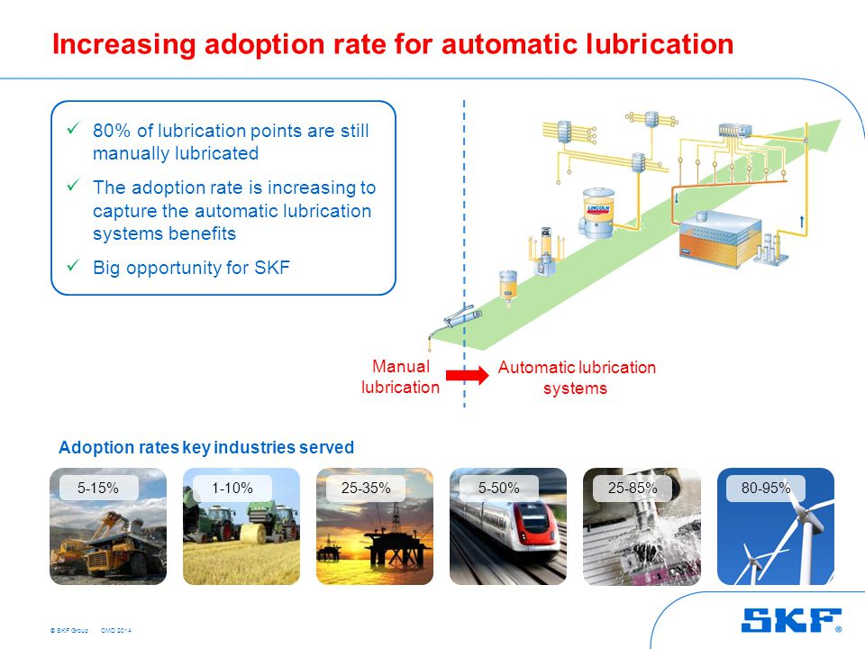 Increasing adoption rate for automatic lubrication