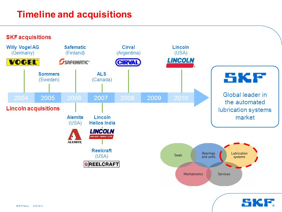 Timeline and acquisitions