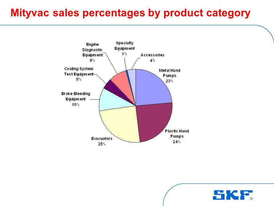 Mityvac product categories