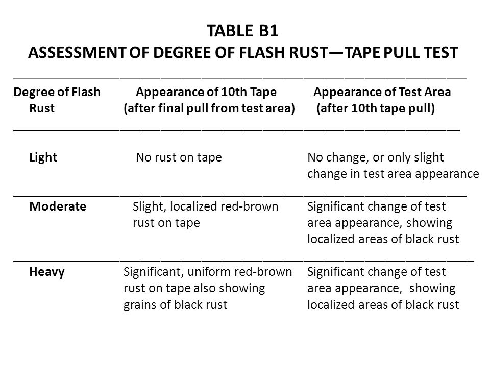 TABLE B1 ASSESSMENT OF DEGREE OF FLASH RUST—TAPE PULL TEST