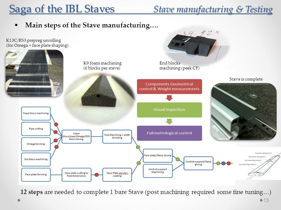 Saga of the IBL Staves Stave manufacturing & Testing