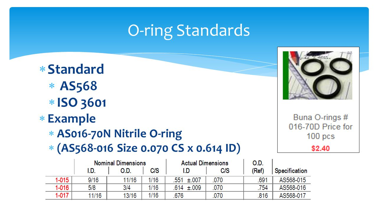 O-ring Standards Standard AS568 ISO 3601 Example
