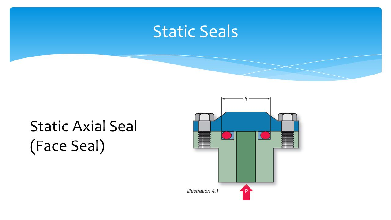 Static Seals Static Axial Seal (Face Seal)
