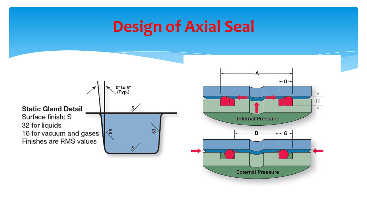 Design of Axial Seal Axial Seal