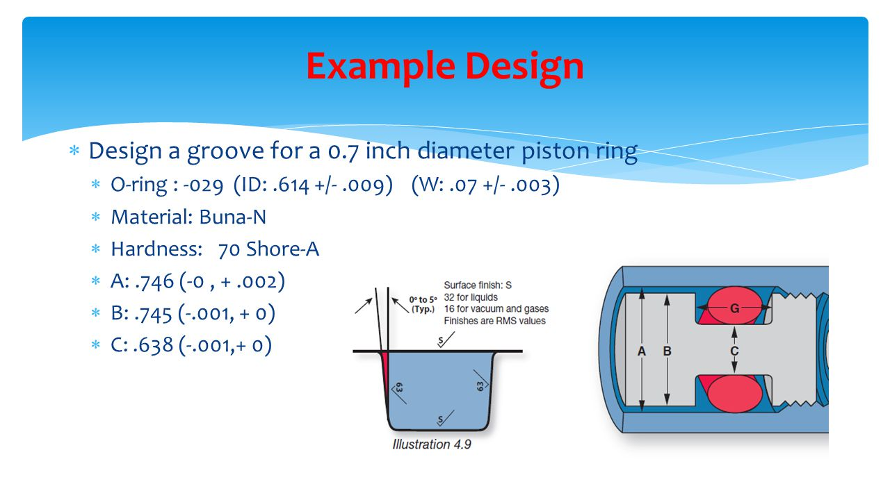 Example Design Design a groove for a 0.7 inch diameter piston ring