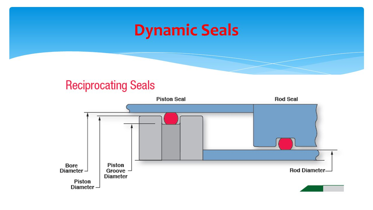 Dynamic+Seals design of o ring seals ppt video online download  at bayanpartner.co