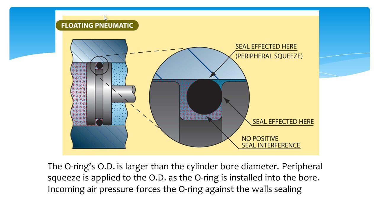 The O-ring's O. D. is larger than the cylinder bore diameter