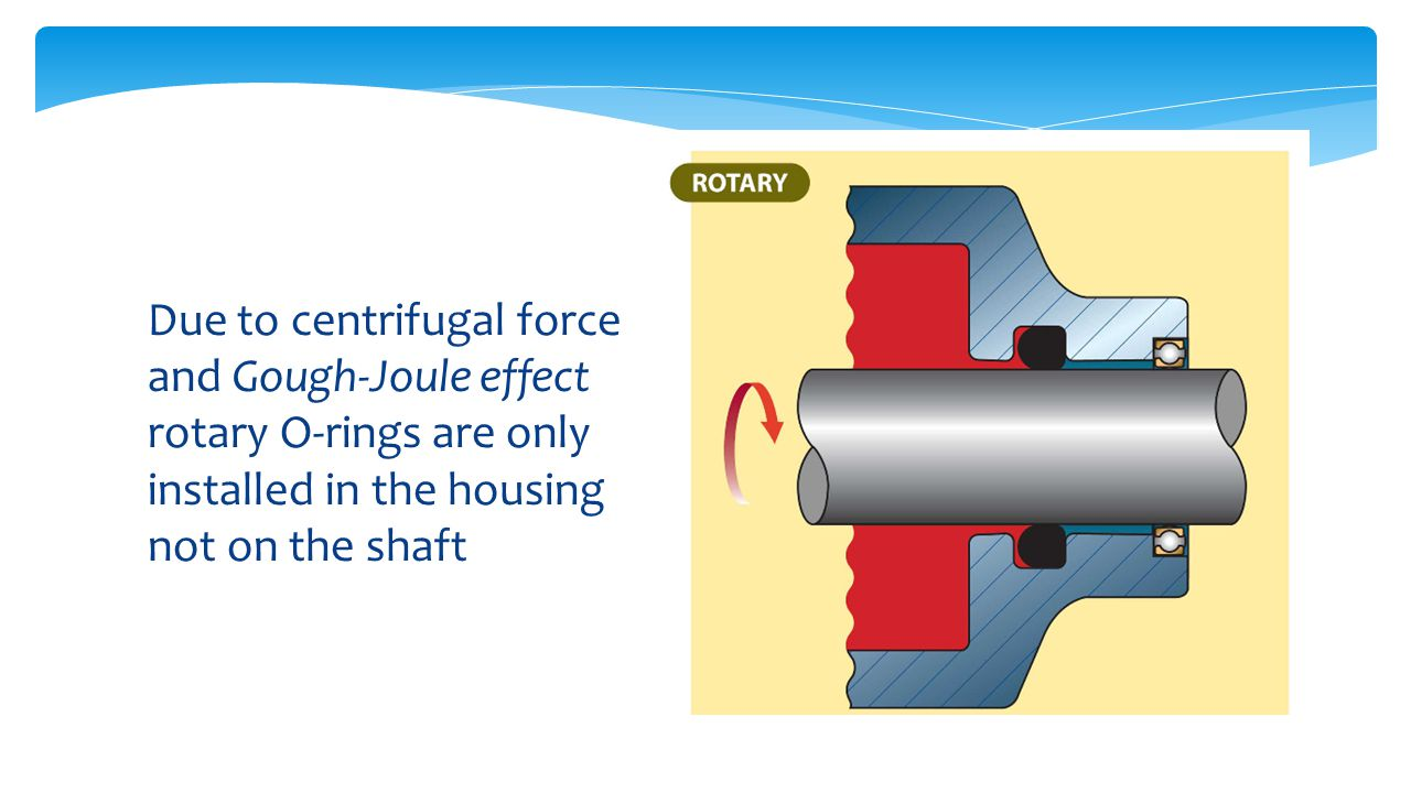 Due to centrifugal force and Gough-Joule effect rotary O-rings are only installed in the housing not on the shaft