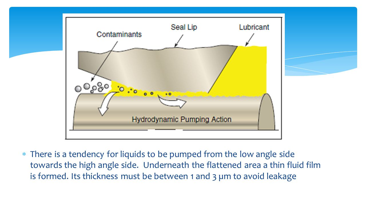 There is a tendency for liquids to be pumped from the low angle side towards the high angle side.