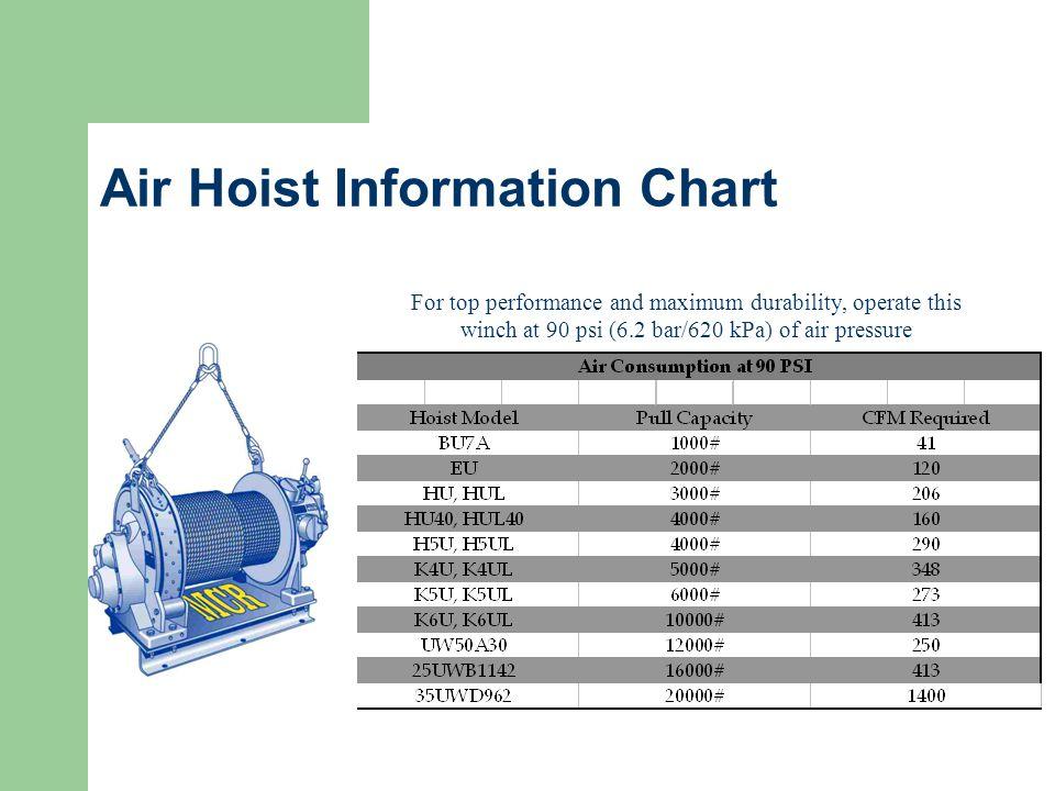 Air Hoist Information Chart