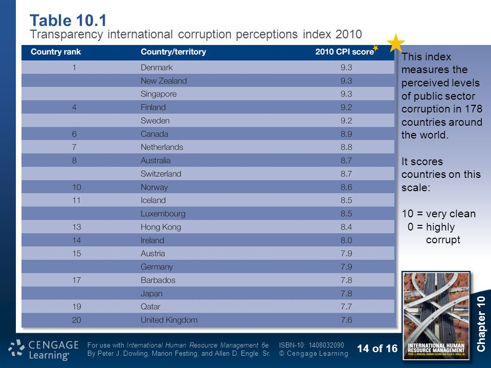 Table 10.1 Transparency international corruption perceptions index 2010.