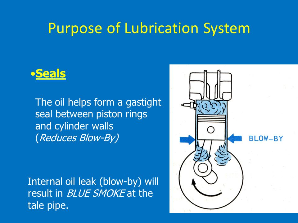 Purpose of Lubrication System