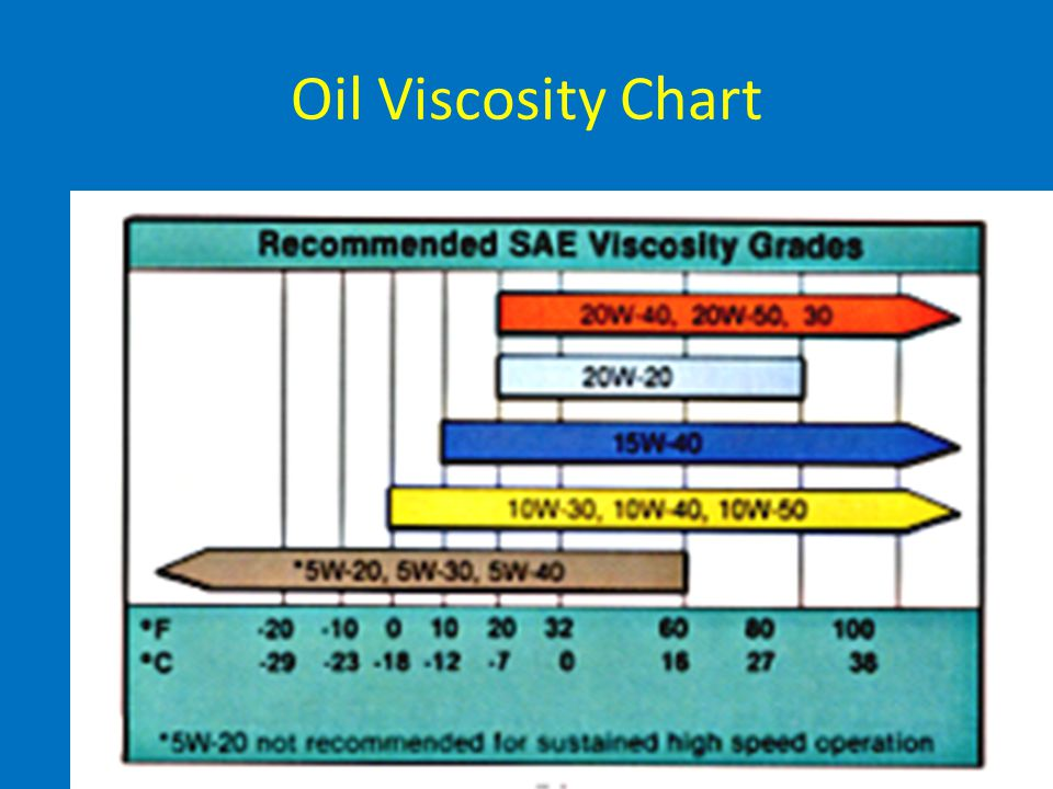 Oil Viscosity Chart